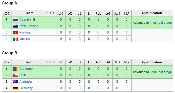 4-groups